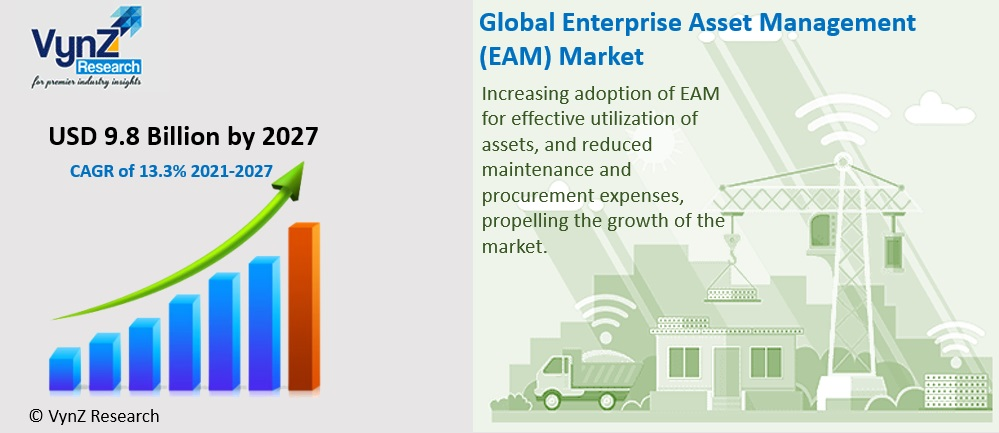 Enterprise Asset Management Market Highlights