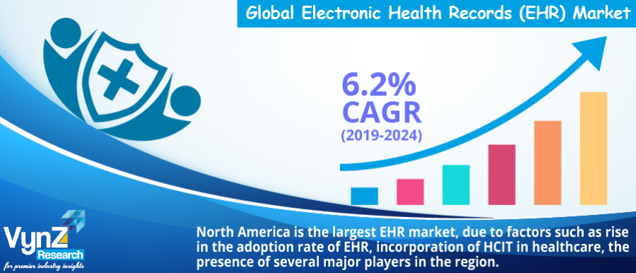 Electronic Health Records Market Analysis