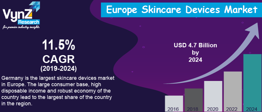 Europe Skincare Devices Market Highlight