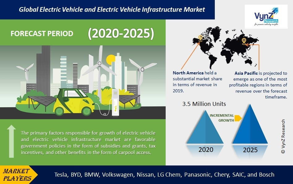Electric Vehicle and Electric Vehicle Infrastructure Market Highlights