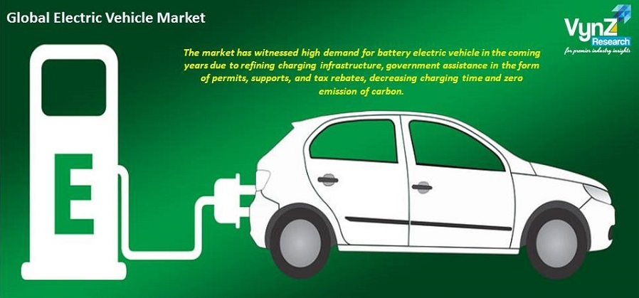 Electric Vehicle Market Highlights