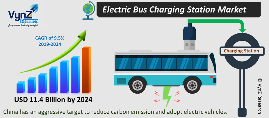 Electric Bus Charging Station Market