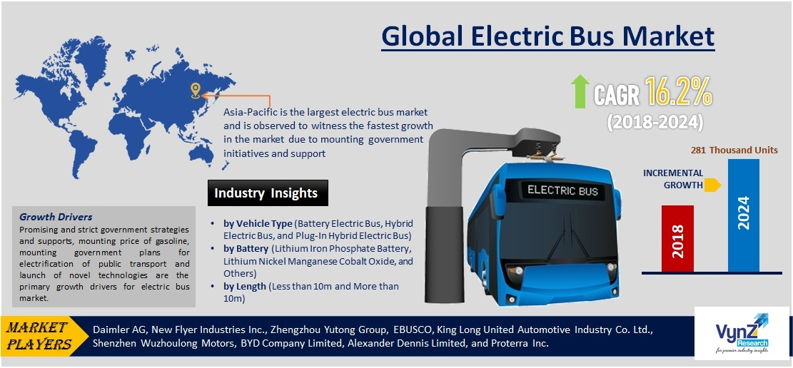 Electric Bus Market Highlights