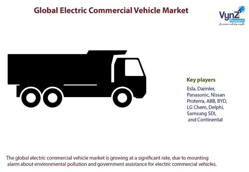 Electric Commercial Vehicle Market Highlights