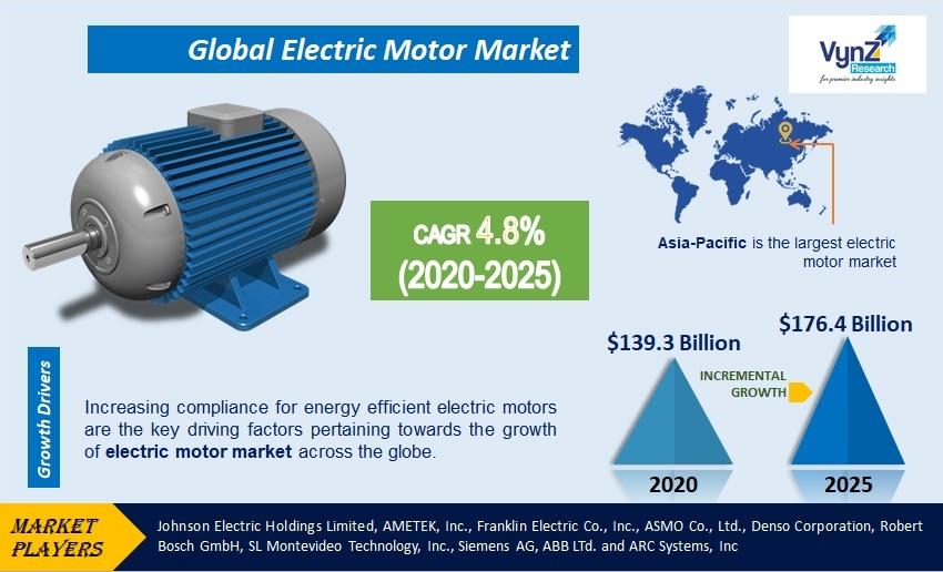 Electric Motor Market Highlights