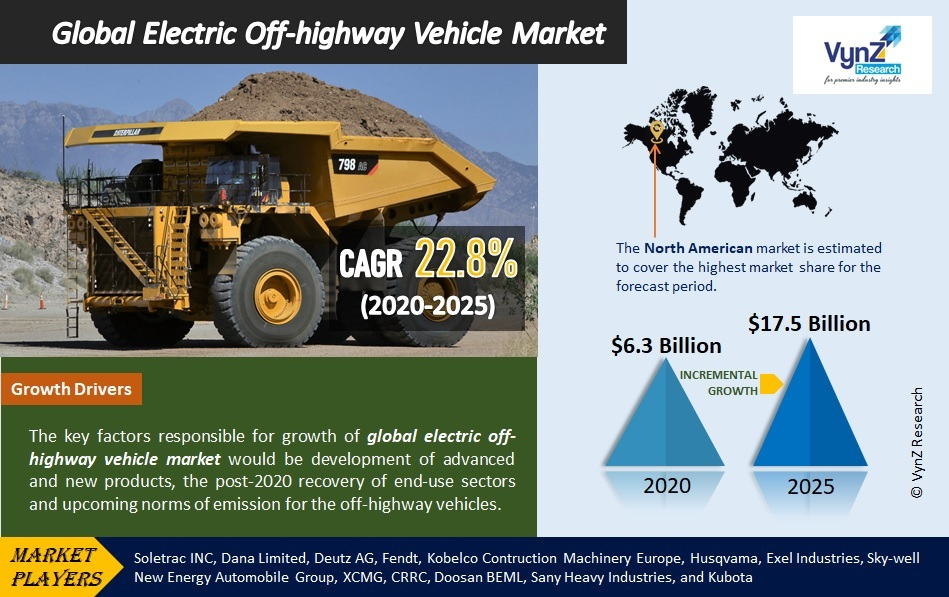 Electric Off-Highway Vehicle Market Highlights