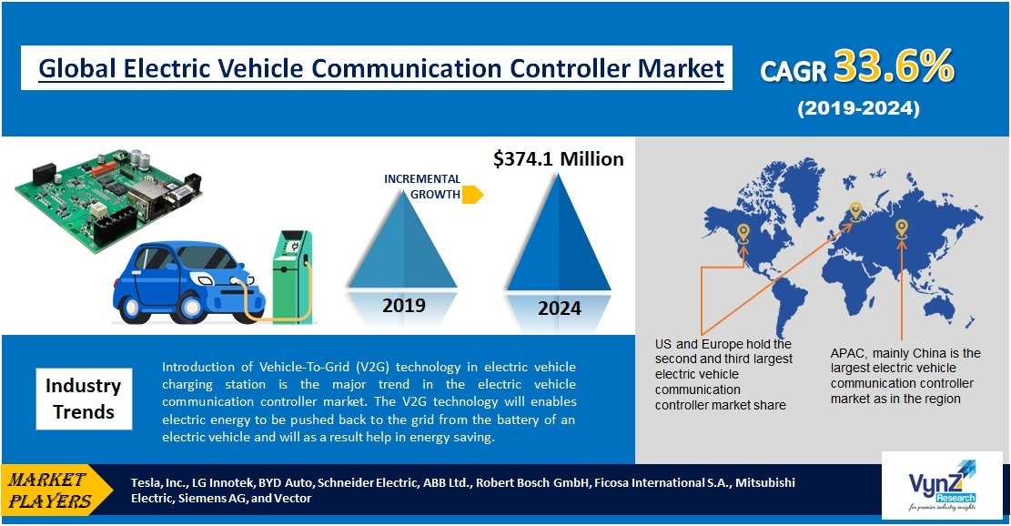 Electric Vehicle Communication Controller Market Highlights