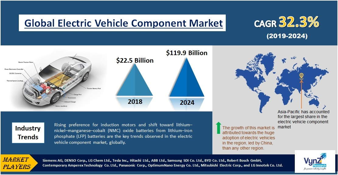 Electric Vehicle Component Market Highlights