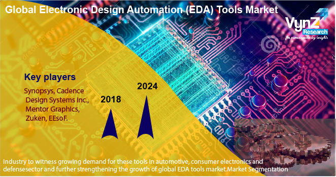 Electronic Design Automation (EDA) Tools Market Highlights