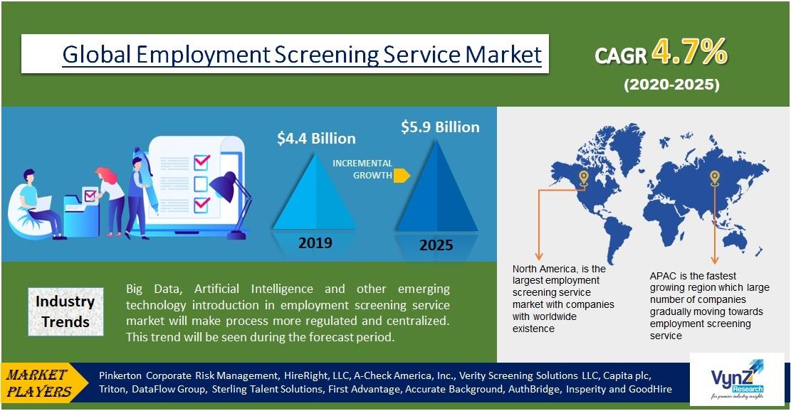 Employment Screening Service Market Highlights