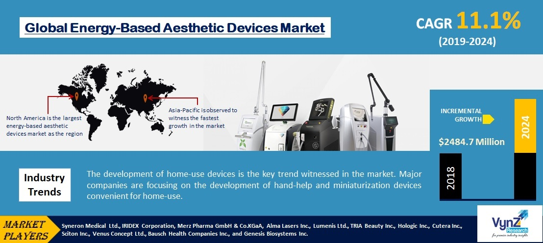 Energy Based Aesthetic Devices Market Highlights