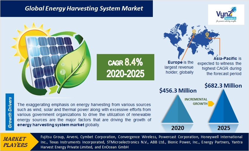 Energy Harvesting System Market Highlights
