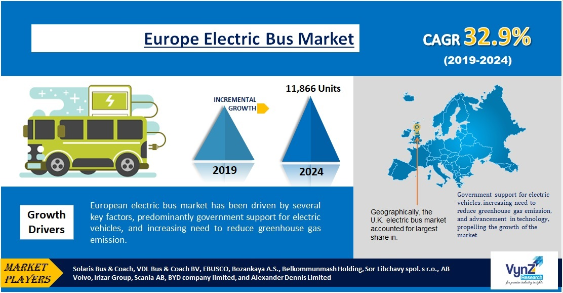 Europe Electric Bus Market Highlights