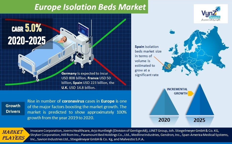 Europe Isolation Beds Market Highlights
