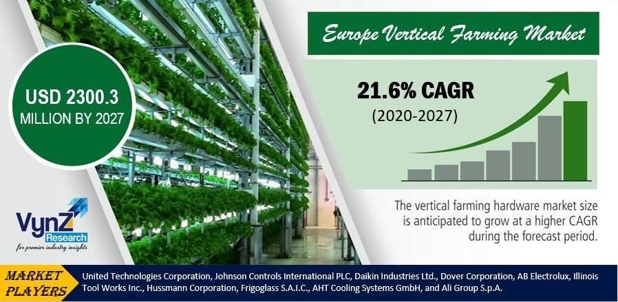 Europe Vertical Farming Market  Highlights