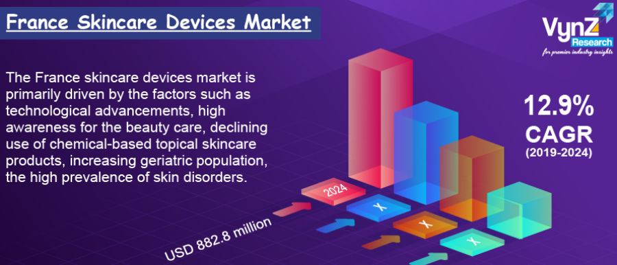 France Skincare Devices Market Highlights