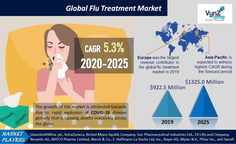 Flu Treatment Market Highlights