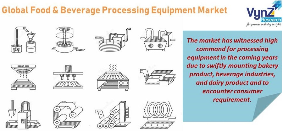 Food & Beverage Processing Equipment Market Highlights