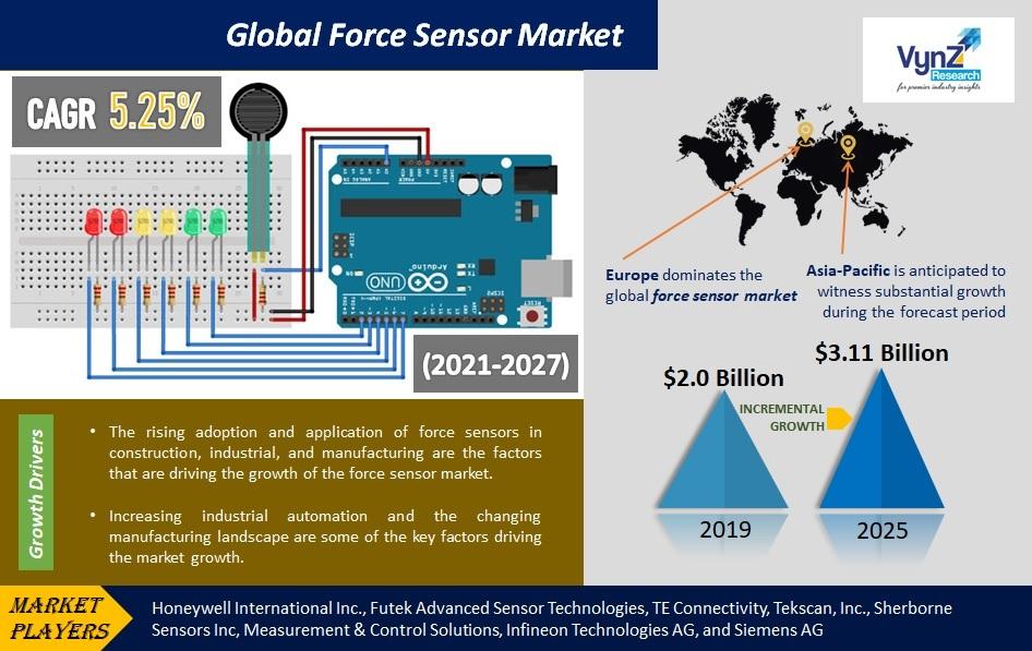 Force Sensor Market Highlights