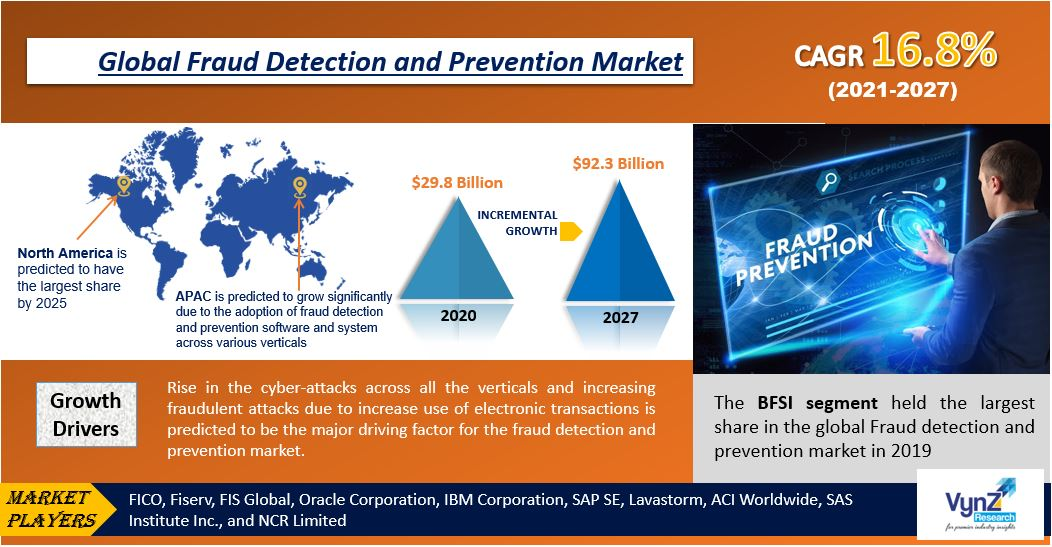 Fraud Detection and Prevention Market Highlights