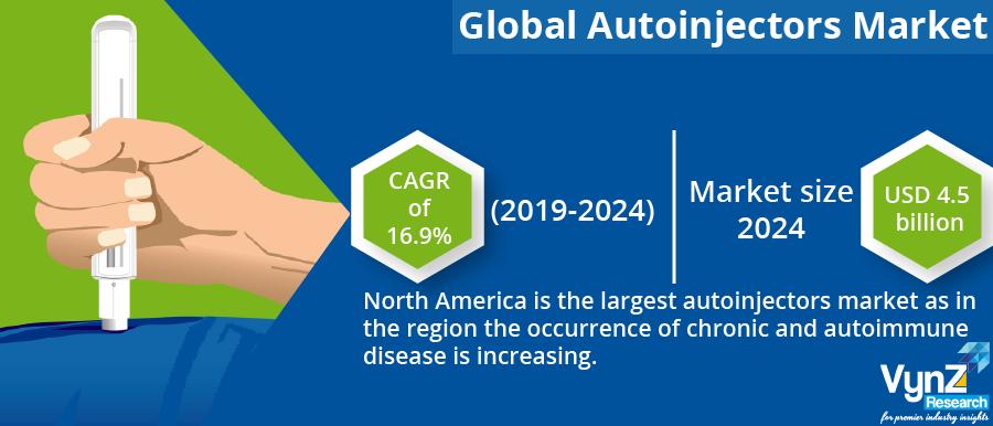 Autoinjectors Market Highlight