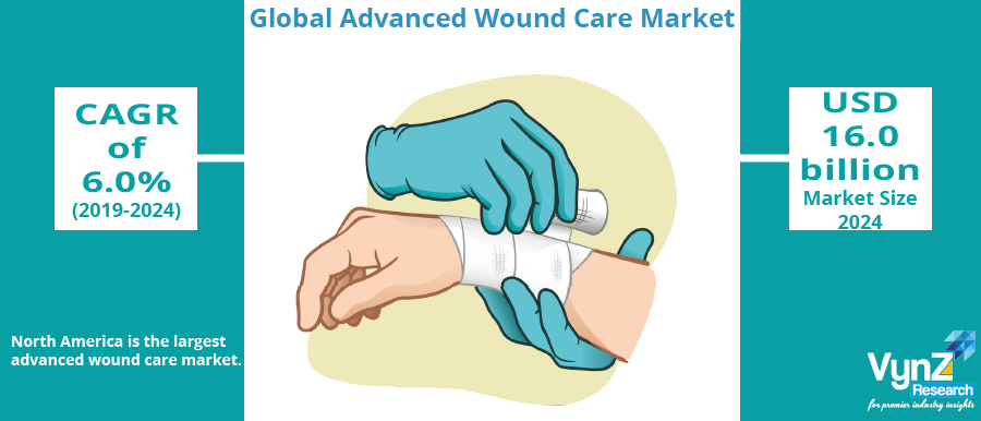 Advanced Wound Care Market Highlights