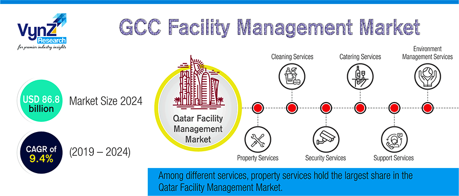 GCC Facility Management Market