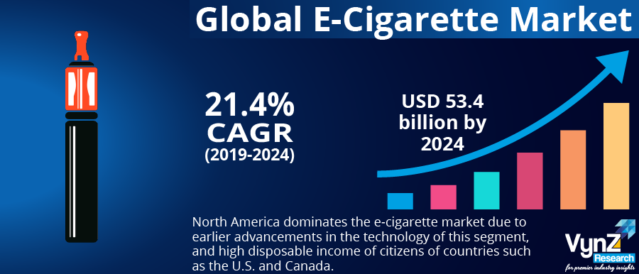 E-Cigarette Market Highlights
