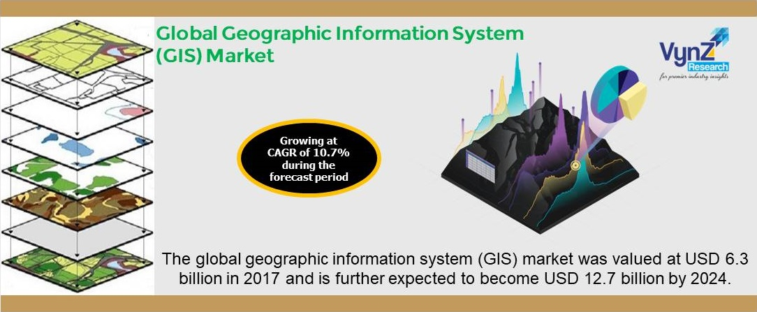 GIS Market Highlights