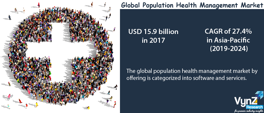 Population Health Management Market Highlights