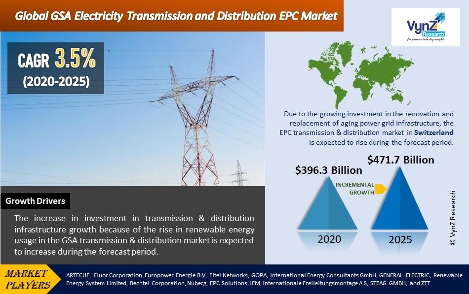 GSA Electricity Transmission and Distribution EPC Market Highlights