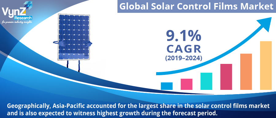 Solar Control Films Market Highlights