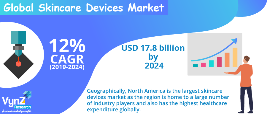 Skincare Devices Market Highlight