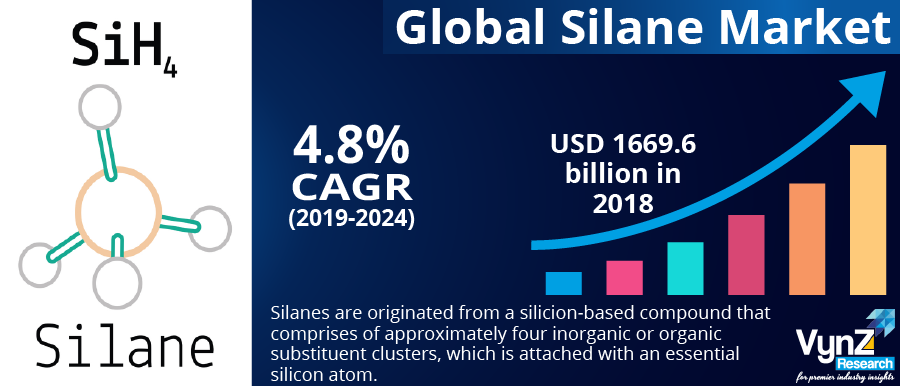 Silane Market Highlights