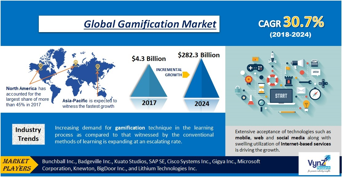 Gamification Market Highlights