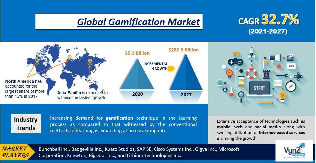 Gamification Market Highlights