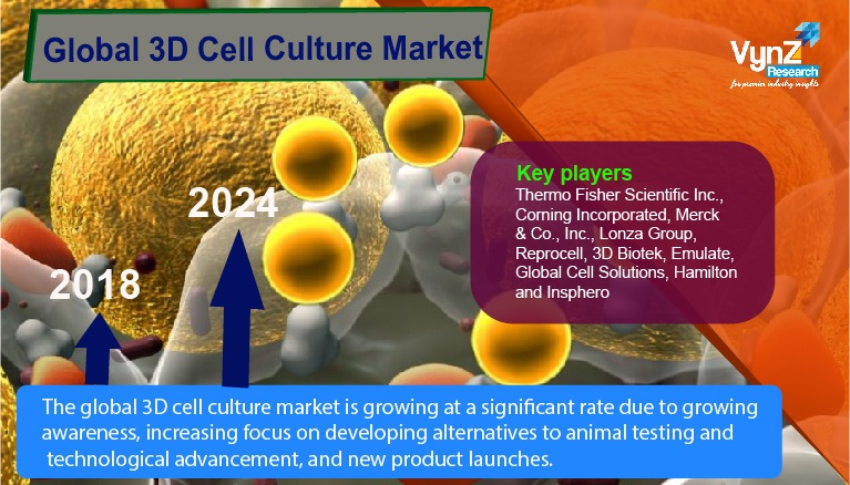 3D Cell Culture Market Highlights