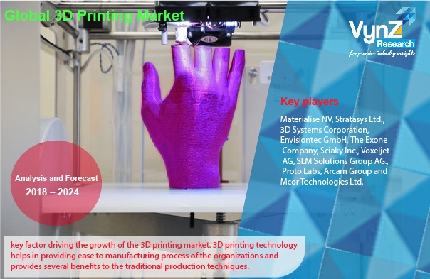 3D Printing Market Highlights
