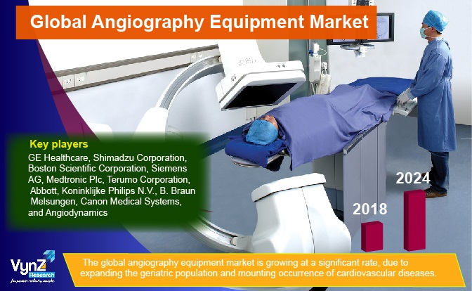 Angiography Equipment Market Highlights