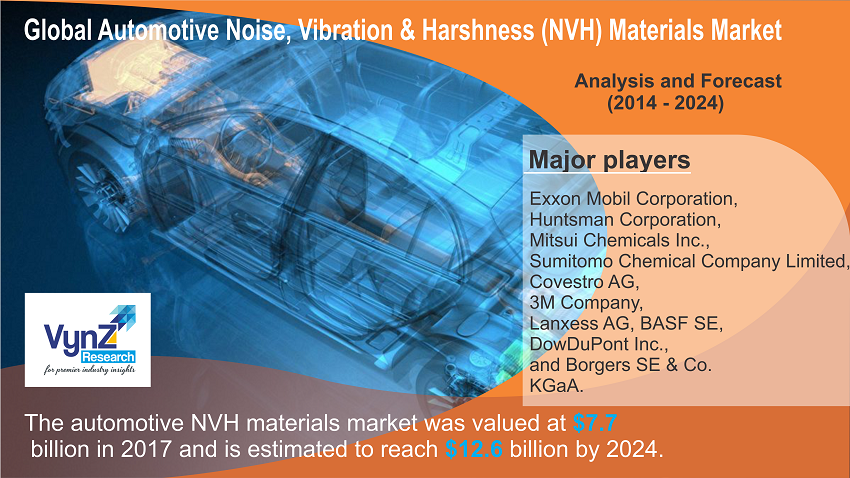Automotive NVH Materials Market Highlights