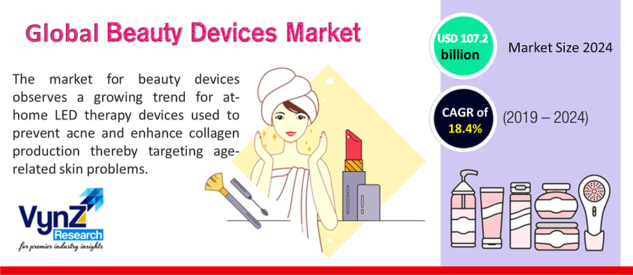 Beauty Devices Market Highlights