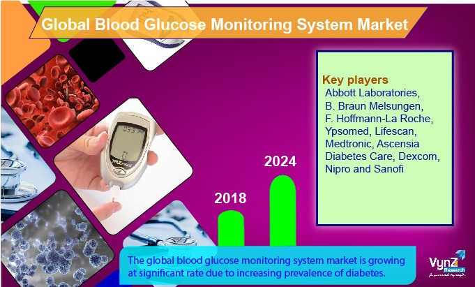 Blood Glucose Monitoring System Market Highlights