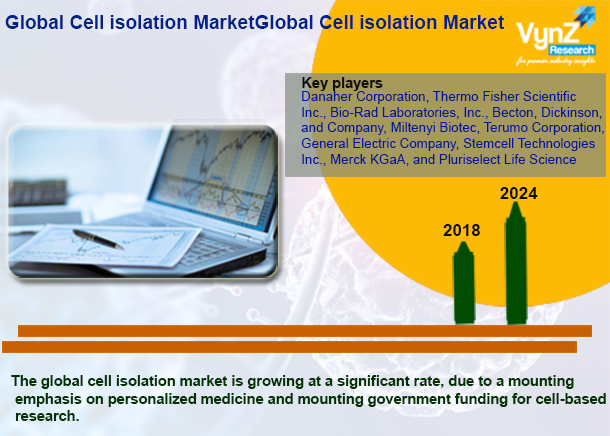 Cell Isolation Market Highlights
