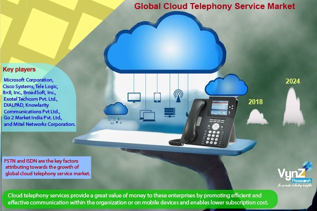 Cloud Telephony Service Market Highlights