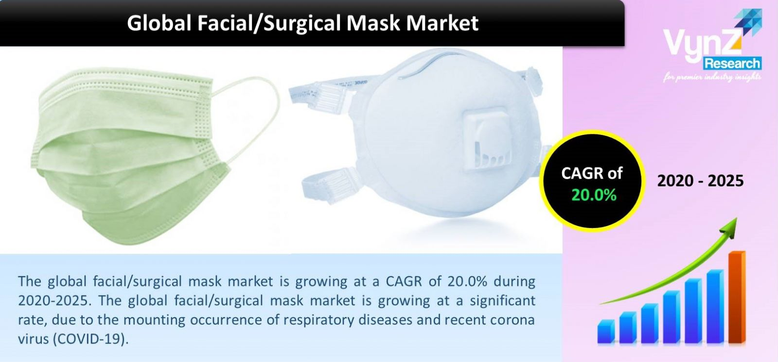 Facial/Surgical Mask Market Highlights