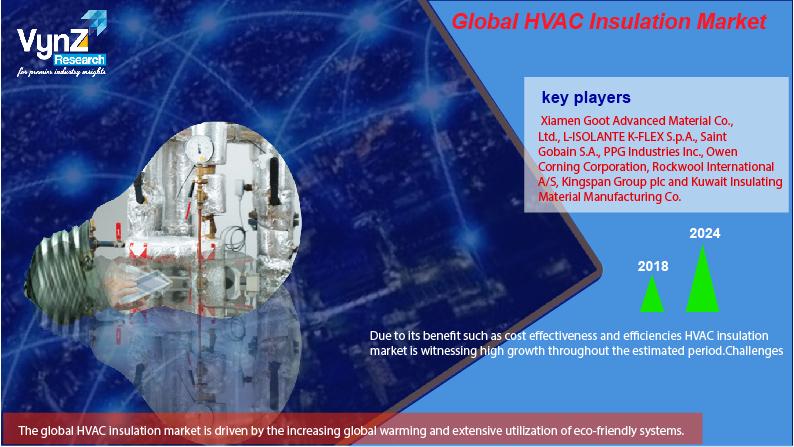HVAC Insulation Market Highlights