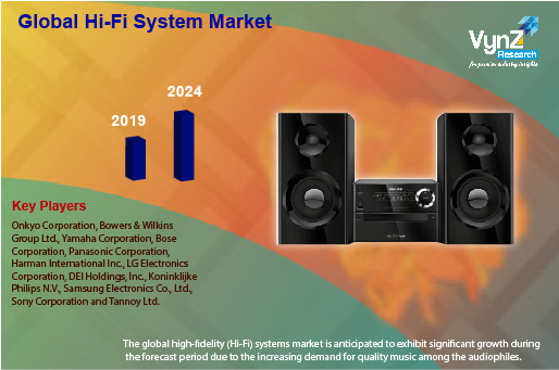 Hi-Fi System Market Highlights