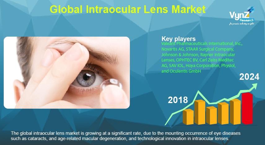 Intraocular Lens Market Highlights