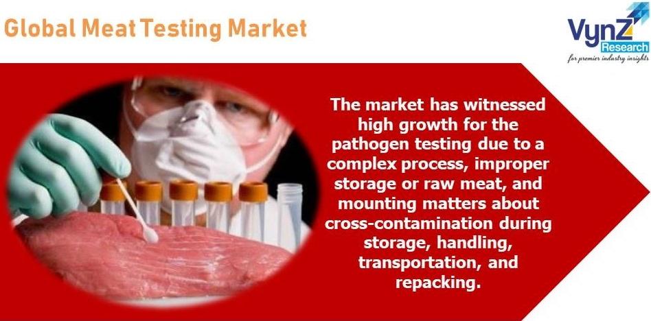 Meat Testing Market Highlights