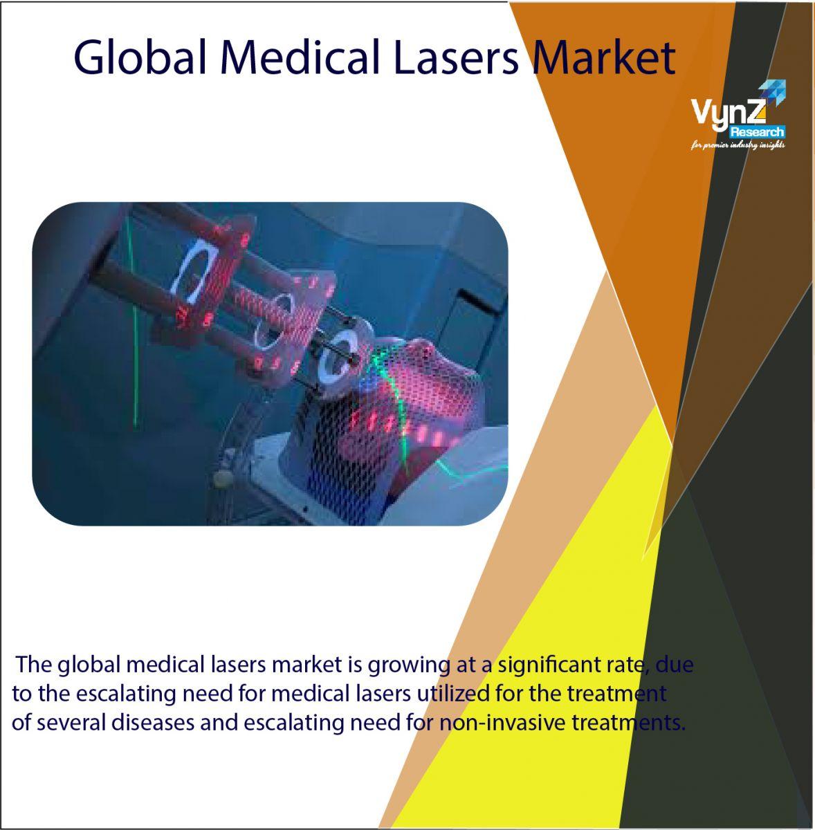 Medical Lasers Market Highlights